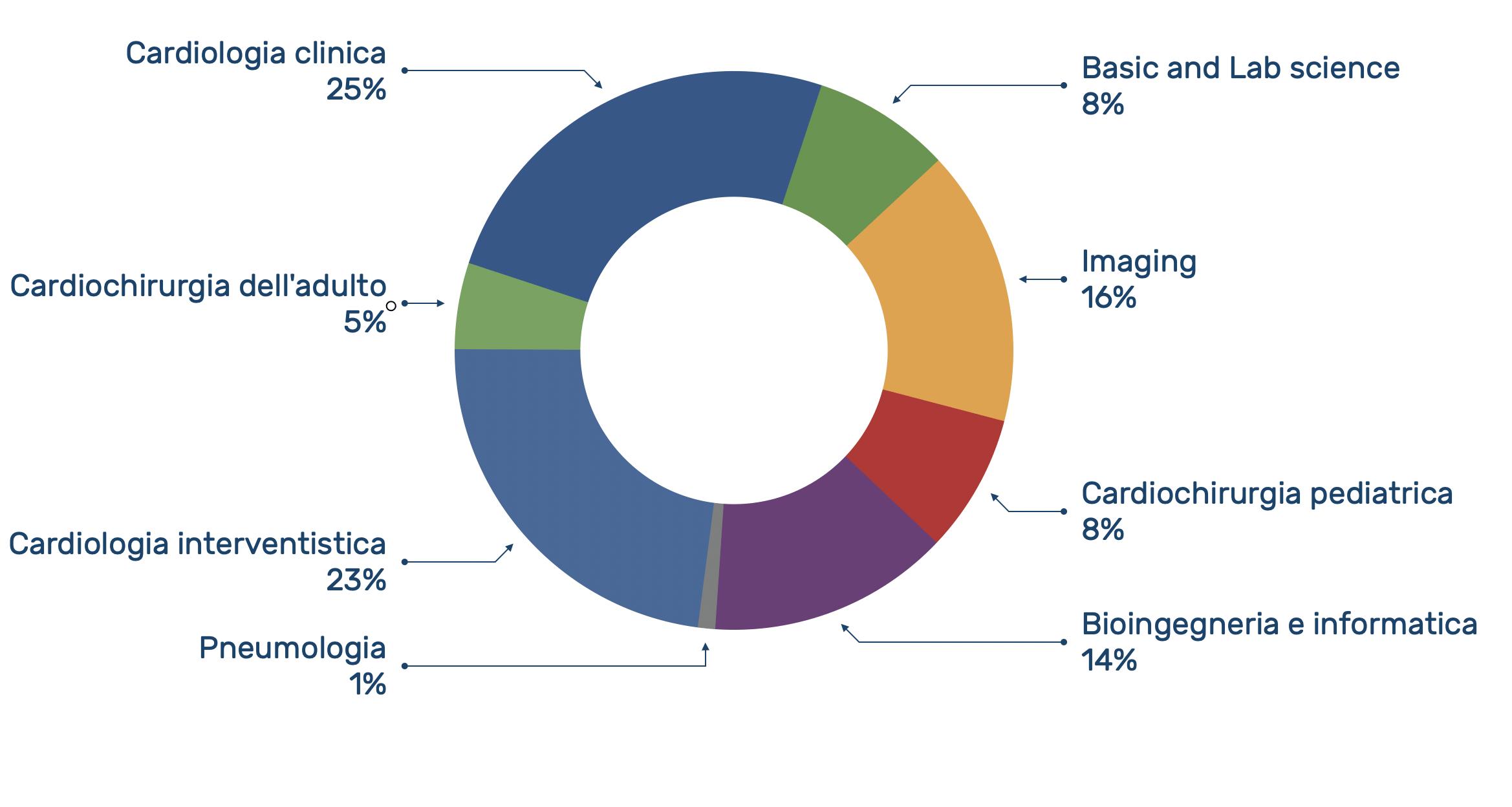 Grafico sugli amibiti di ricerca della Fondazione