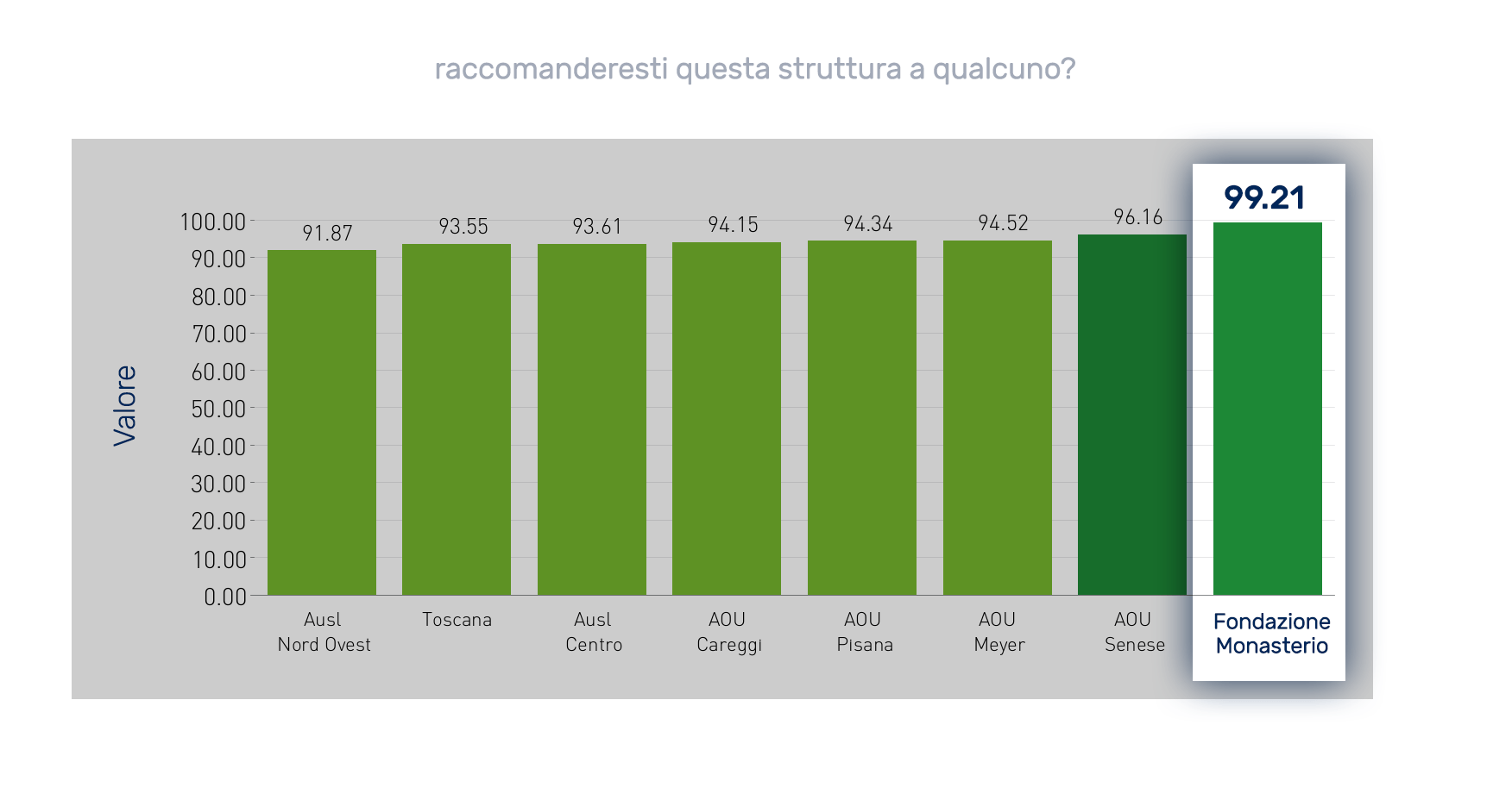 Grafico sulla Disponibilità a consigliare la struttura