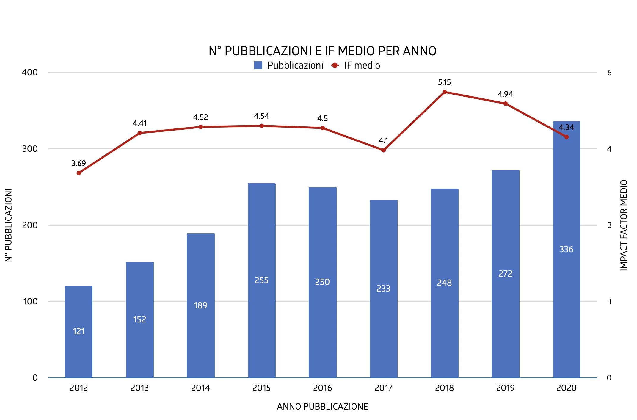 N° PUBBLICAZIONI E IF MEDIO PER ANNO - Fondazione Monasterio